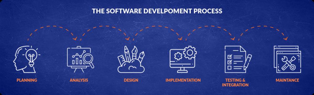 codeium development process